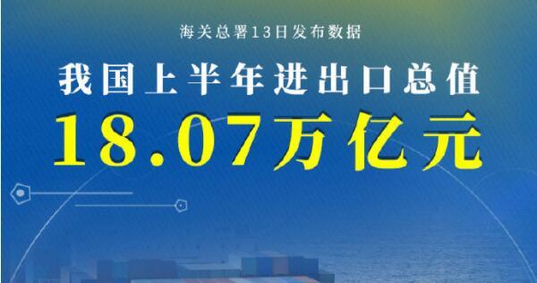 权威快报丨增长27.1%,我国上半年进出口总值18.07万亿元